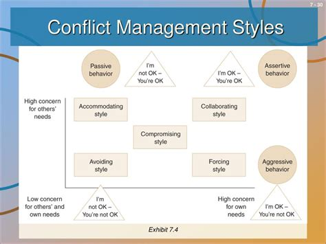 ppt dealing with conflict powerpoint presentation id 295686