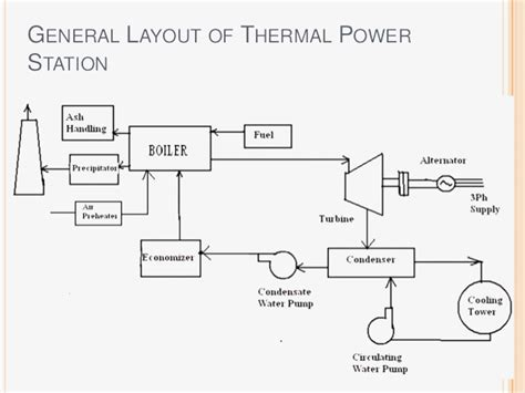 thermal power plant layout animation thermal power plant layout wiring diagrams repair wiring