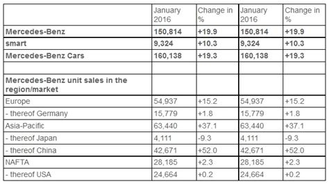 mercedes sales by country mercedes records sales increase in january 2016