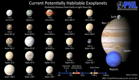 how many light years away is the sun gliese 832c potentially habitable earth discovered
