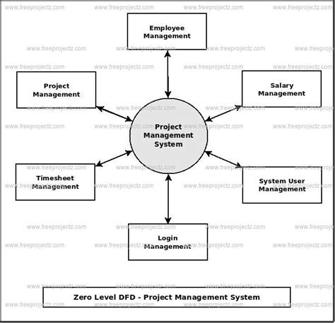 data flow diagram for website projects project management system dfd dataflow diagram