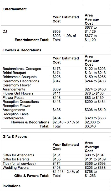 Wedding Budget 3000 by A Discussion On Wedding Budgets With Nancy Liu Chin