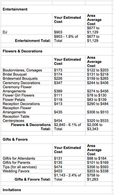 wedding flowers estimate wedding budgets flirty fleurs the florist inspiration for floral designers