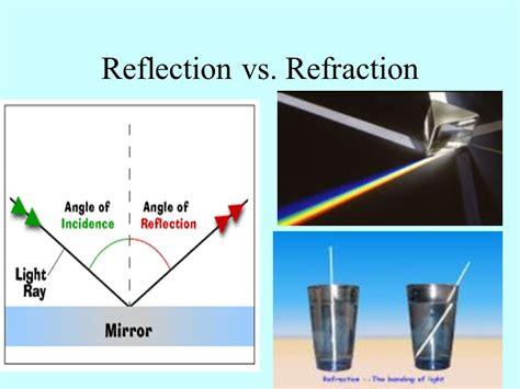 visitor pattern vs reflection sound wave diagram best free home design idea