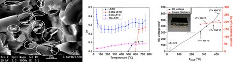 strontium at room temperature graphene with strontium titanium oxide able to convert 5 of waste heat of car engines into