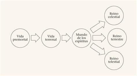 diagrama del plan de salvacion dibuje en la pizarra el siguiente diagrama images frompo