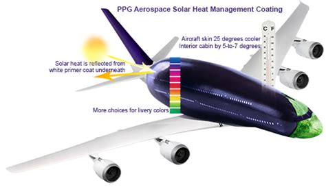 solar heat management coating ppg industries aerospace