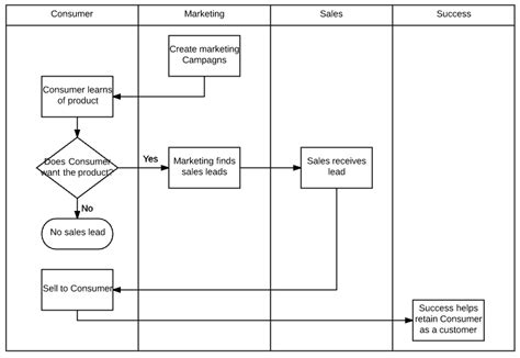 swimlane diagram for shopping swimlane flowchart how to make a swimlane diagram in excel