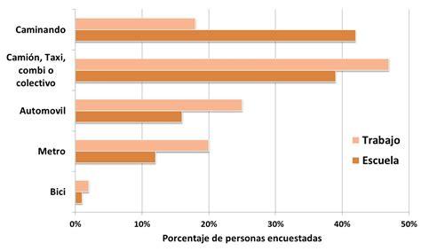 porcentajes detracciones 2016 porcentaje detracciones transporte 2016 el miedo no anda