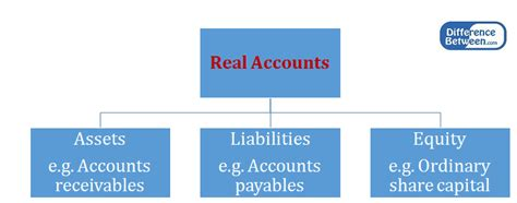 real account difference between nominal account and real account
