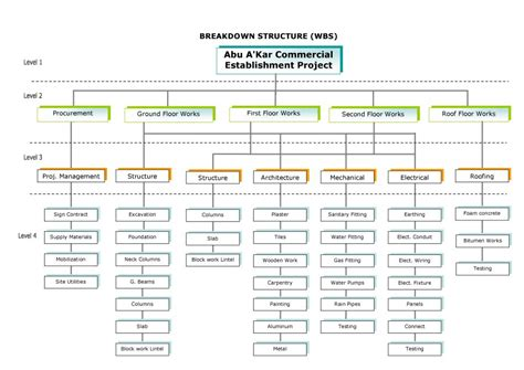 sample work breakdown structure 12 documents in pdf word