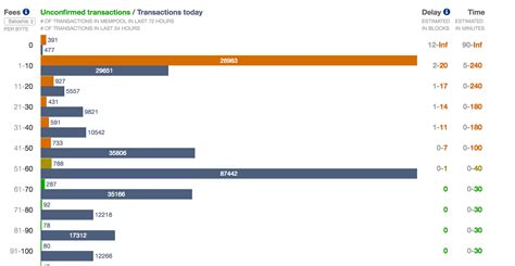 bitcoin unconfirmed transaction why is my bitcoin transaction taking so long here s why