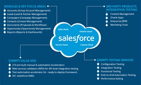 test salesforce salesforce crm functional and automation testing services
