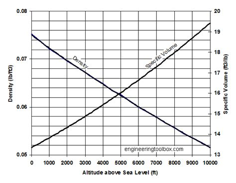 How To Find The Density Of Air In A Room by Hvac Engineer Air Altitude Density And Specific Volume