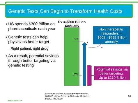 Genosense Diagnostics Genetic Screening by An Innovation Revolution How Genetic Testing Is Improving