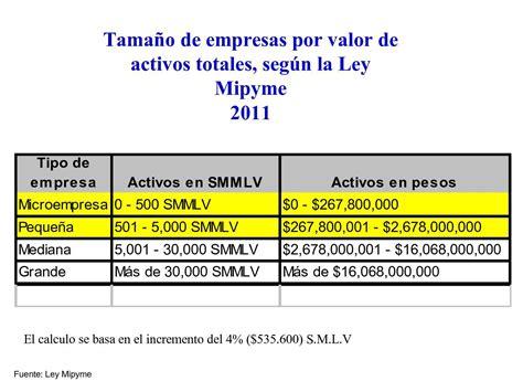 valor salario colombia 2016 valor del salario minimo en colombia 2016 valor del