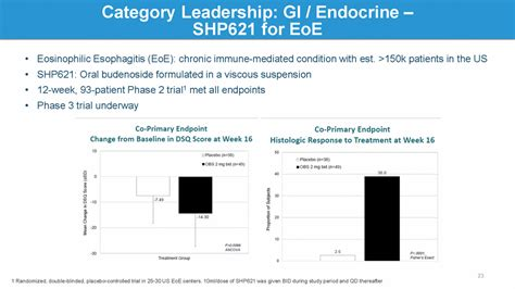 Endocrinologist Outlook by Graphic