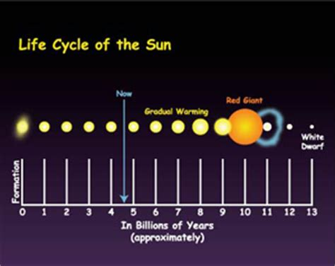 the life cycle of our sun storybook super star meets the plucky planet