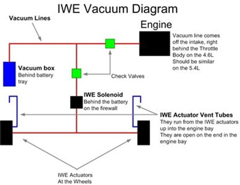 4x4 troubleshooting guide!!! ford f150 forum community