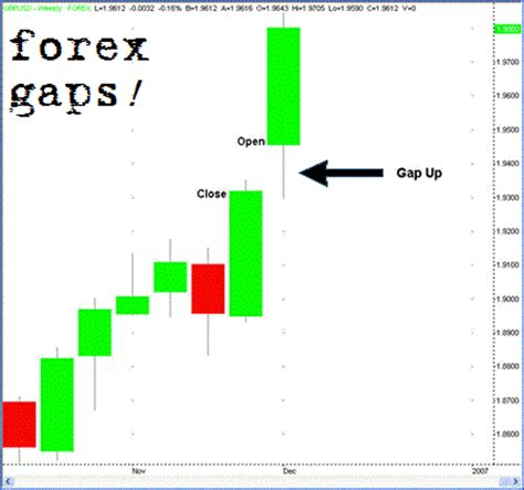 Forex Gap all about forex markets and secret gaps in trading how