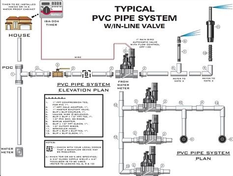 pin sprinkler system layout on