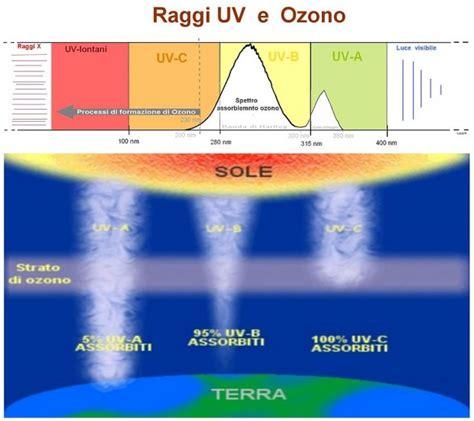 docce solari fanno lade solari fanno la luce solare fa alla
