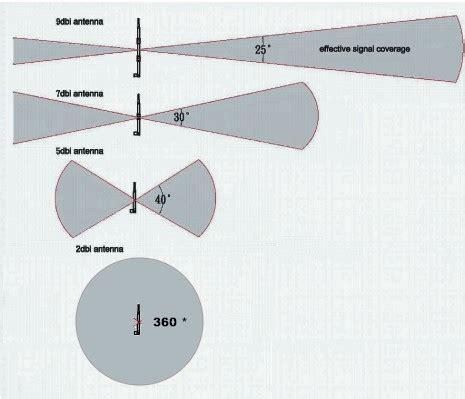 how to buy a long range wifi antenna | wirelesshack