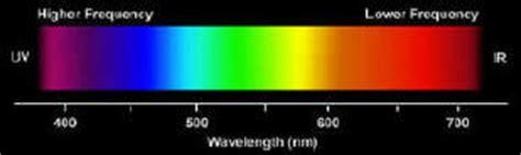 Hair Dryer Rainbow By El Diablos cos 232 lo spettro di emissione
