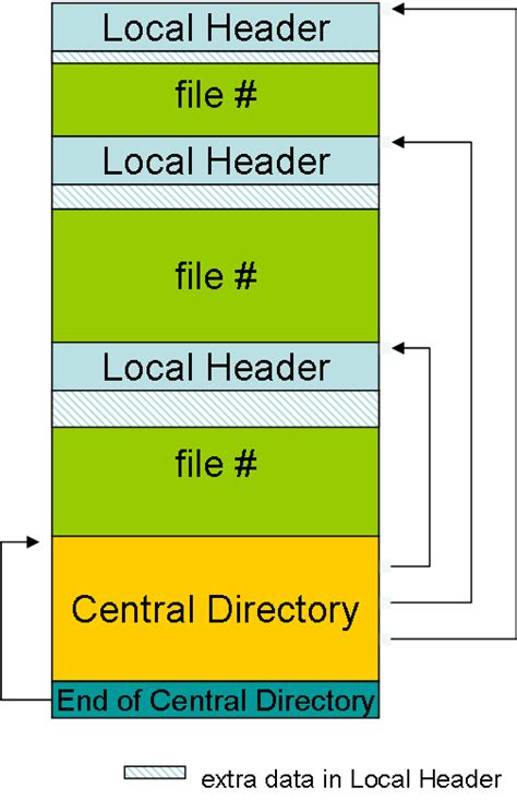 format zip extracting files from a remote zip archive codeproject