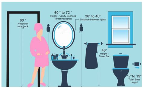 Bathroom Fixture Dimensions Important Measurements For Bathroom Contractorbhai