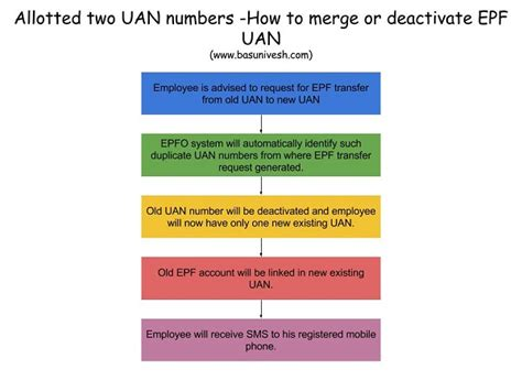 How To Get Uan Number