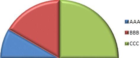 comment faire un diagramme circulaire sur excel 2007 comment construire un diagramme circulaire
