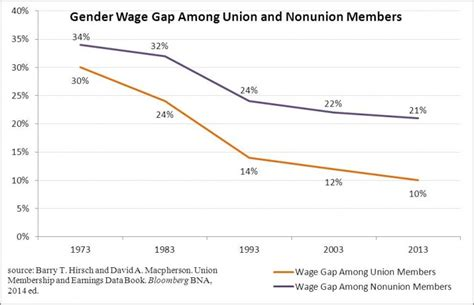 gender wage gap 2014 we patriots 187 the great recession rendered household