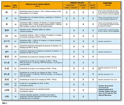 costo de la licencia mercantil licencia de conducir df precio 2016 tipos de licencia de