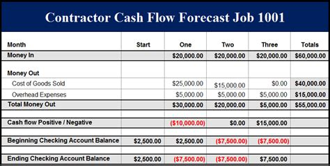 sle construction cash flow projection construction job cash flow exle