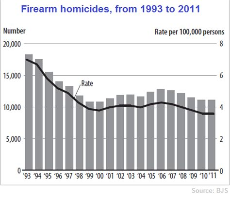 gun violence statistics by state demographic data