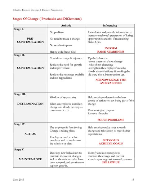 Stages Of Change Worksheet by Effective Presentations Handout