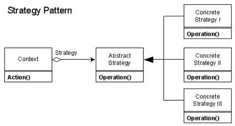 strategy pattern c dot net tricks design pattern strategy patterns gallery