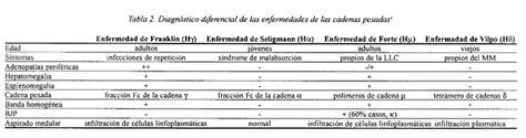 enfermedad de cadenas ligeras y pesadas enfermedad de las cadenas pesadas enfermedad de seligmann