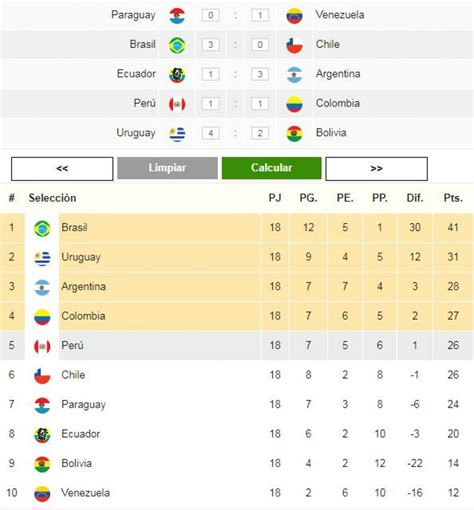 Eliminatorias Rusia 2018 Calendario Y Tabla De Posiciones Eliminatorias Rusia 2018 As 237 Qued 243 Tabla De Posiciones