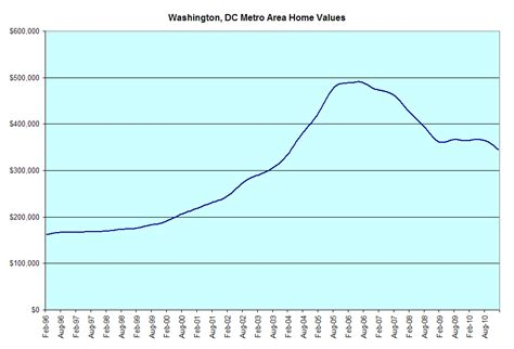 meter washington dc metro area home values