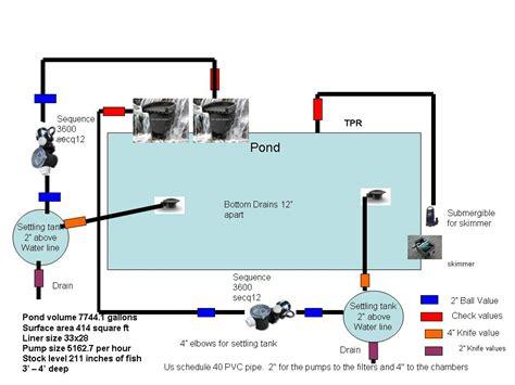 pond filter diagram koi pond filter system diagram