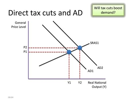 a personal guide to the tax cuts and act what it means for you books will tax cuts boost demand