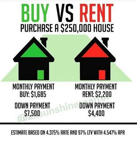 buying vs renting a house calculator buying a house monthly payments 28 images best 25 mortgage loan calculator ideas