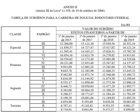 aumento salarial professores federais 2016 concurso prf 2017 carreira de policial rodovi 225 rio federal