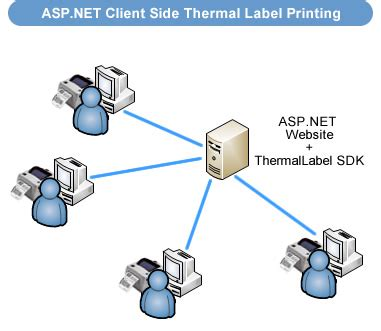 design label in asp net how to print barcode thermal labels to zebra zpl or epl