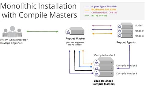 layout manager vs marionette puppet configuration management software overview