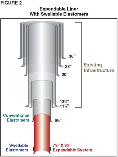 evolution of expandable tubulars solidify isolation