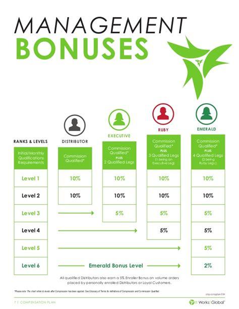 it works independent distributor compensation plan