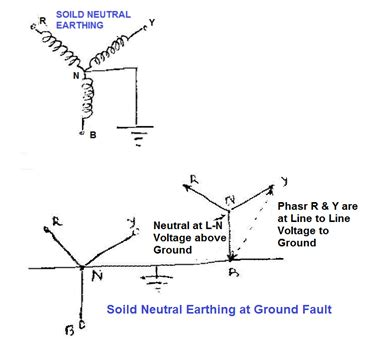how to select neutral grounding resistor types of neutral earthing in power distribution electrical notes articles